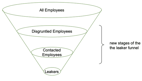 A sales funnel. Wide to narrow: all employees, disgruntled employees, contacted employees, leakers