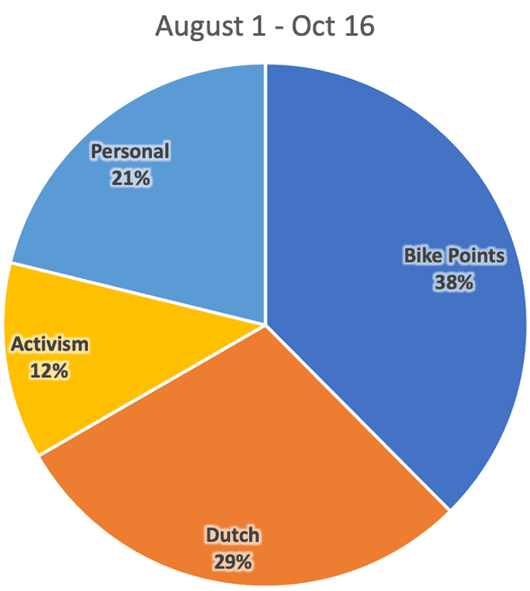 Pie chart showing recent effort. Bike Points 38%, Dutch 29%, Activism 12%, Personal 21%