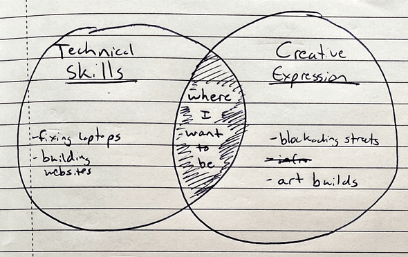"A Venn diagram showing ""Technical Skills"" and ""Creative Expression."" The overlap is notated, ""where I want to be."""